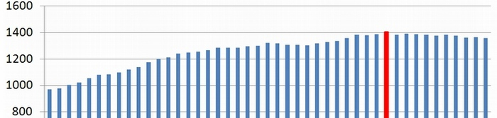 徐々にライバルと縮まってきたDL数の差
